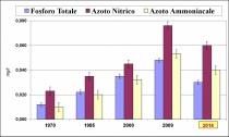 Il grafico che indica l'andamento degli elementi chimici nel lago